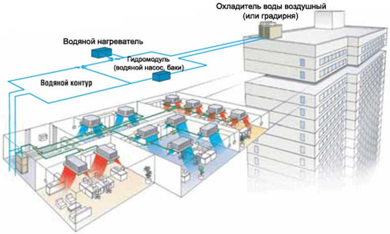Система чиллер-фанкойл представляет собой многофункциональное оборудование