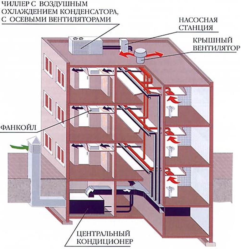 Сервисное обслуживание системы кондиционирования воздуха системы чиллер - ф